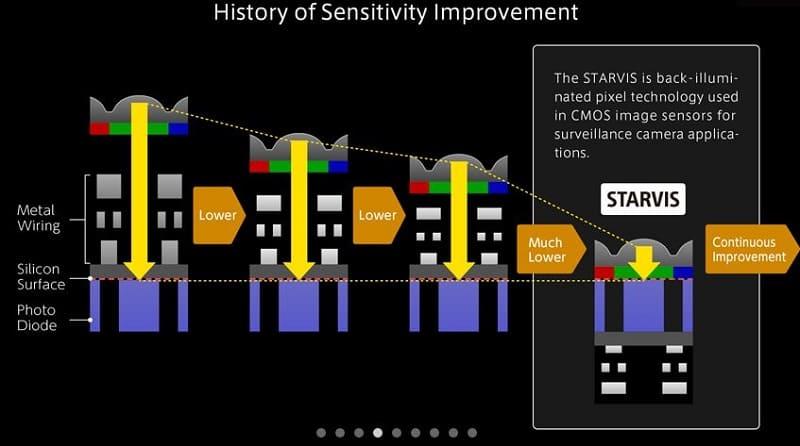 Sony Starvis - Матрица нового поколения