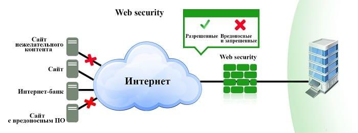 Безопасность веб-приложений