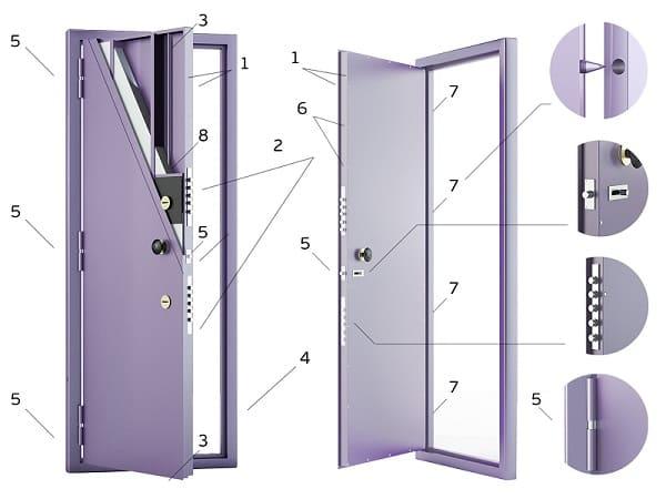 Устройство бронированных дверей и их виды