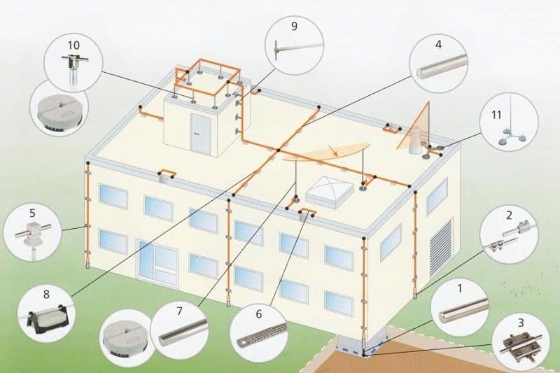 Заземление промышленного здания