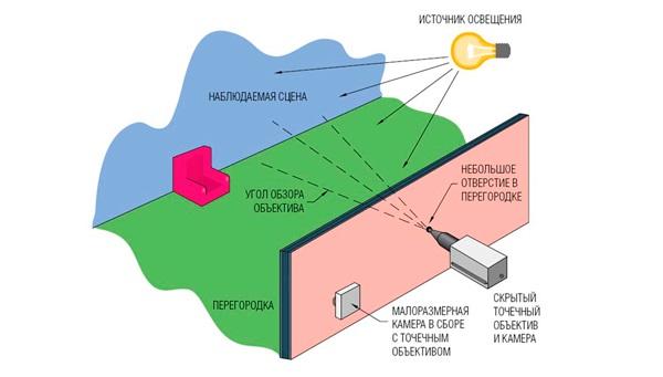 Как обнаружить скрытую камеру в квартире