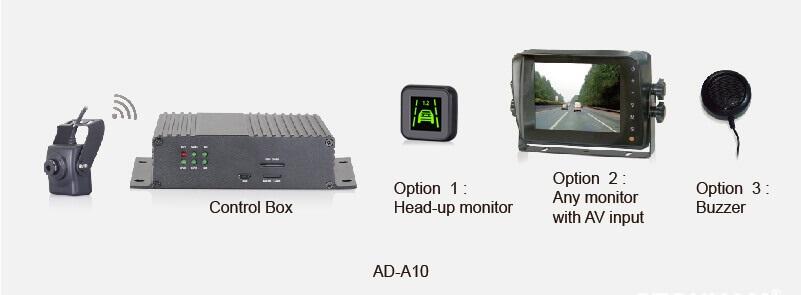 Типы систем ADAS