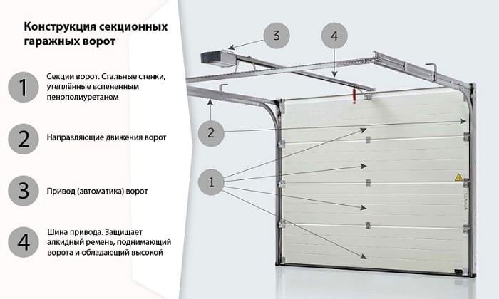 Автоматические секционные ворота