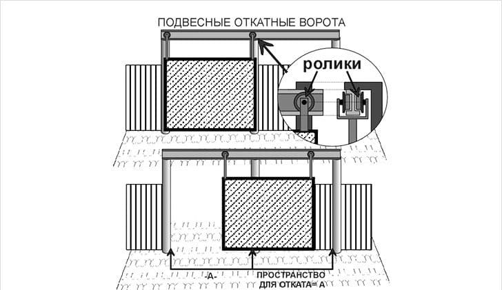 Монтаж подвесных откатных ворот