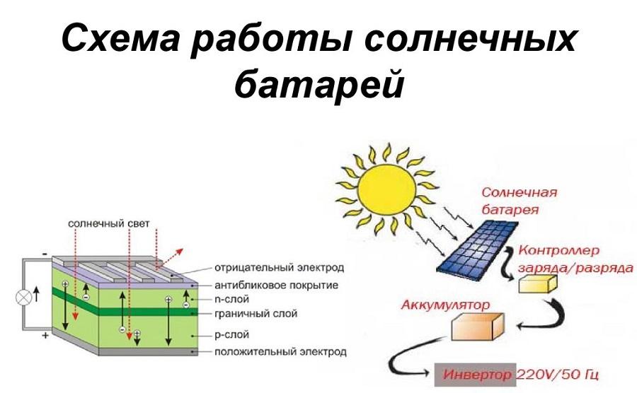 Устройство солнечной батареи представлено на рисунке.
