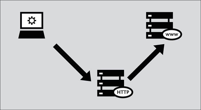 Что такое заголовки HTTP?