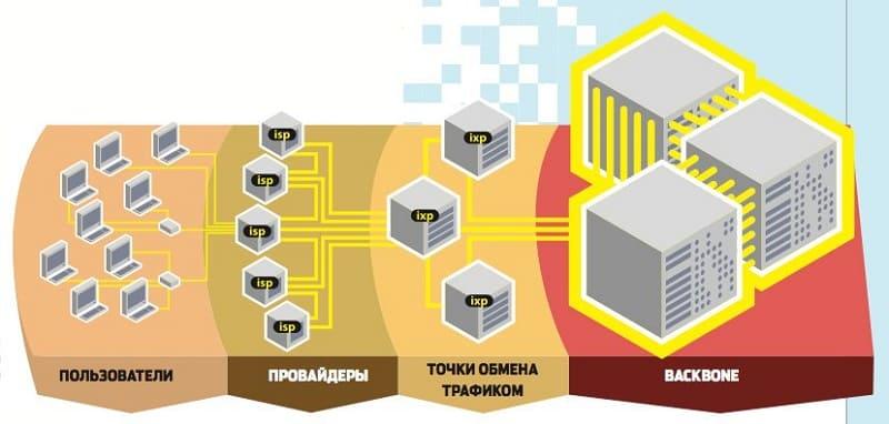 Что такое точка обмена интернет-трафиком (IXP)?