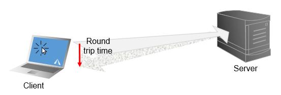 Как работает время приема-передачи?