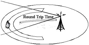 Что такое время приема-передачи (RTT)?