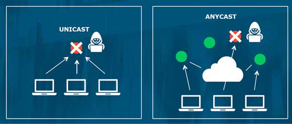 В чем разница между Anycast и Unicast