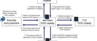 Что такое корневой сервер DNS?