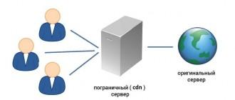 Пограничный сервер CDN
