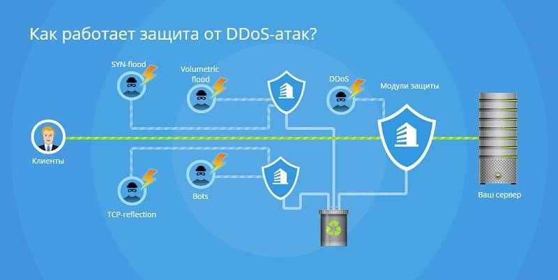 Как работает защита от ddos