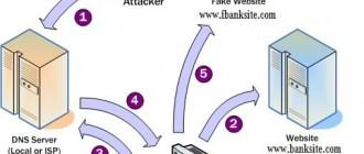 Что такое отравление кэша DNS?