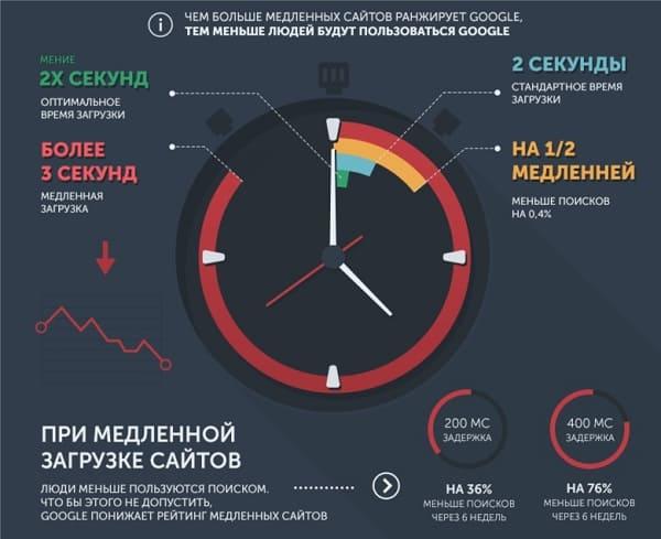 Что замедляет скорость загрузки сайта в сети интернет?
