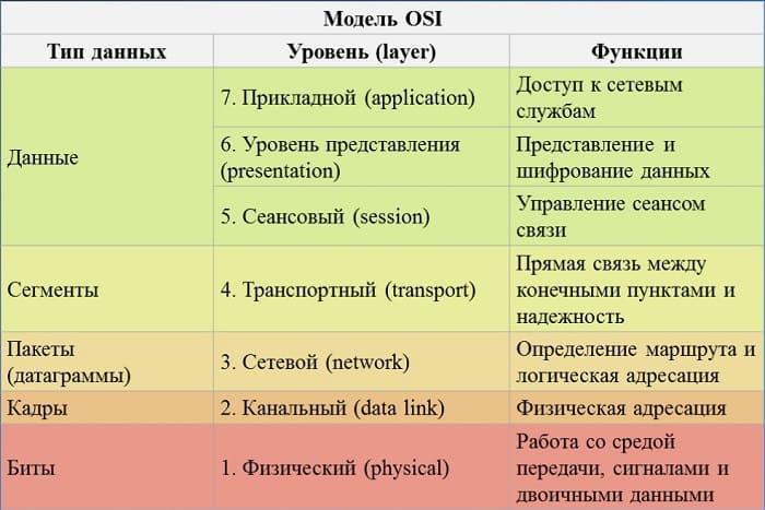 Что такое сетевая модель OSI - 7 уровней