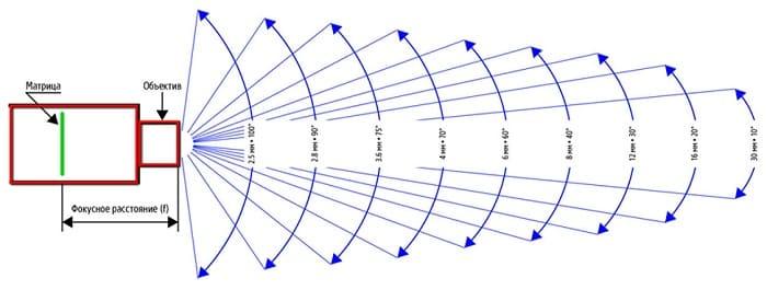 Фокусное расстояние варифокальной камеры