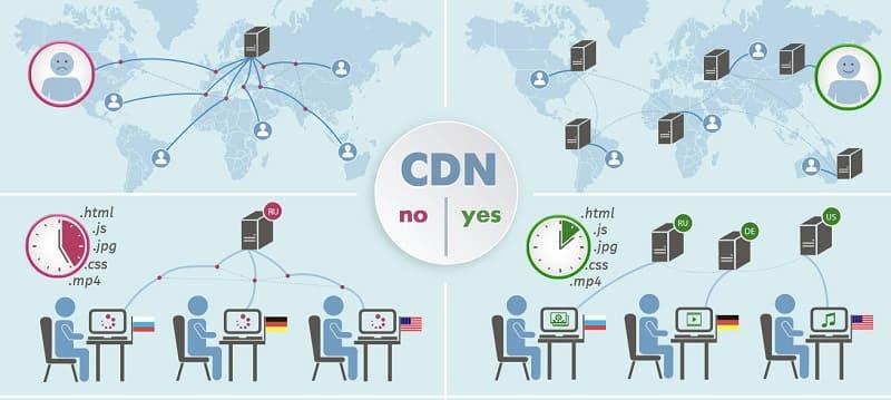 Использование CDN