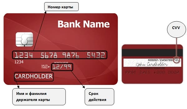 Коды банковской карты, обозначение