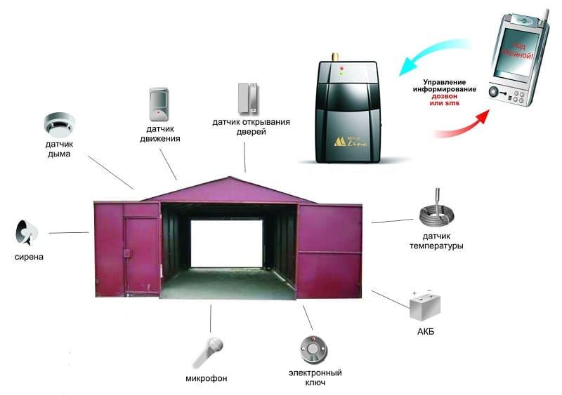 Охранная GSM сигнализация для гаража. Выбор готового комплекта.