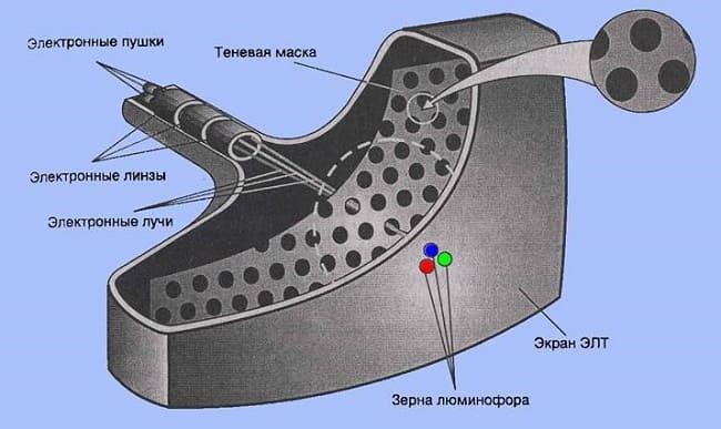 Кинескоп с теневой маской