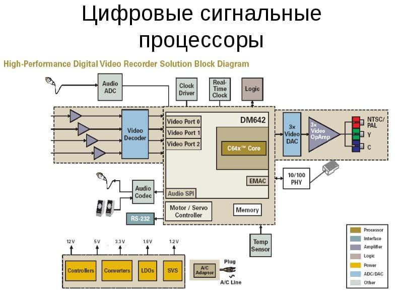Процессоры цифровой обработки сигналов (ЦОС)