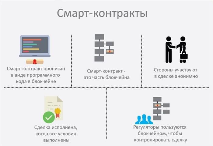 О технологии смарт-контрактов понятным языком