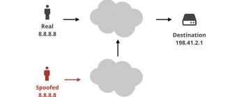 Что такое IP-спуфинг?