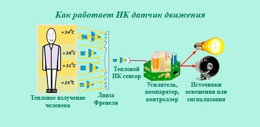 Как работает ИК датчик движения