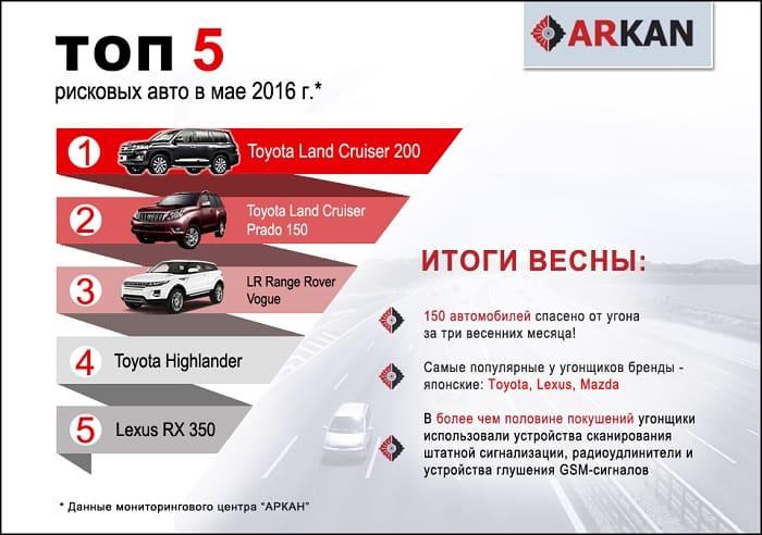Автосигнализации ARKAN (Аркан): Разновидности, сильные и слабые стороны, особенности монтажа, сфера использования