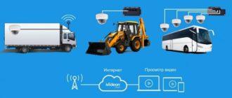 Транспортная система видеонаблюдения ivideon - легкая интеграция на любом транспорте