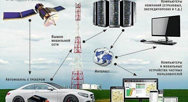 Спутниковая сигнализация. Обзор лучших проверенных моделей.