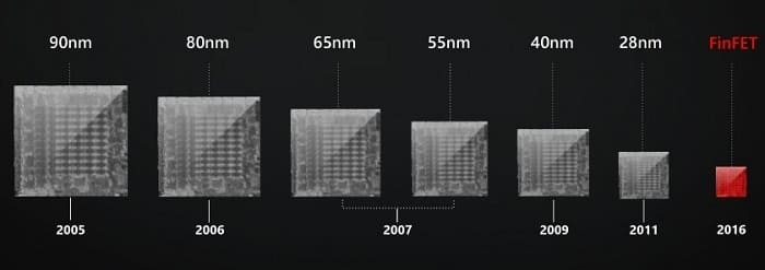 Эволюция транзисторов