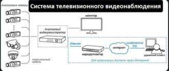 Система телевизионного видеонаблюдения: элементы, комплектация и структура