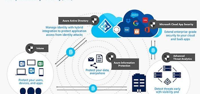 Что такое EMS и AIP? Защита персональных данных от Microsoft