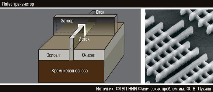 FinFET транзистор