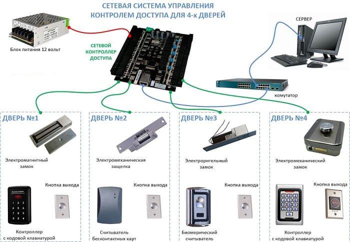 Система управления контроля доступа