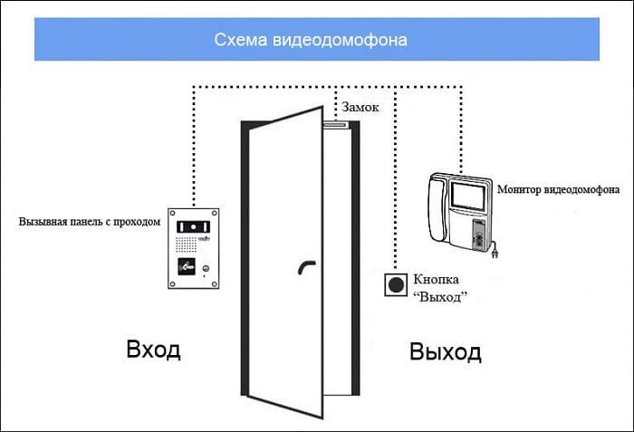 Схема монтажа видеодомофона