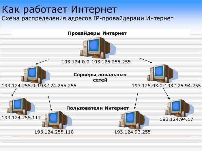 Как работает интернет