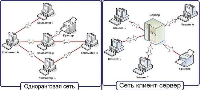 клиентские/серверные и одноранговые LAN.
