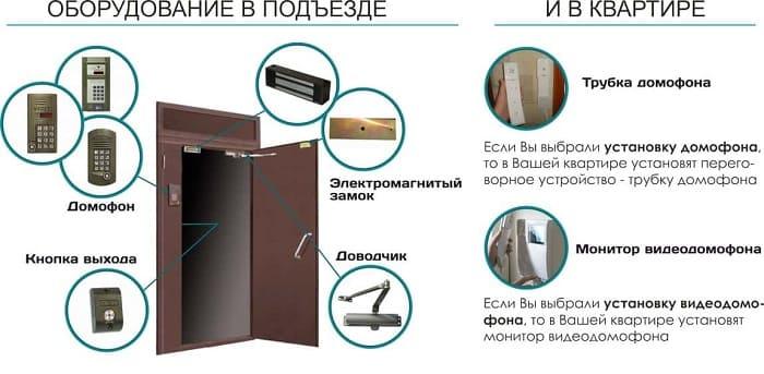 Схема подъездного домофона