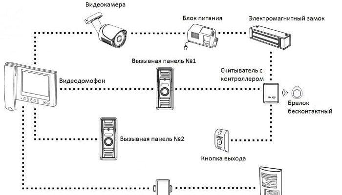 Схема подключения видеодомофона самостоятельно своими руками