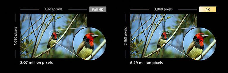 Full HD против 4k