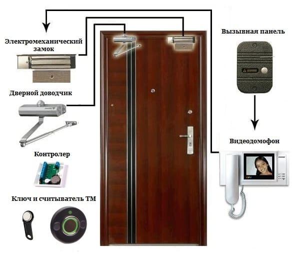 Состав системы видеодомофона