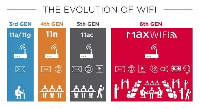 Новый стандарт Wi-Fi ax - спецификация, скорость, рекомендуемые роутеры