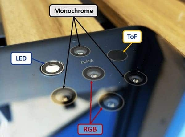 ToF-камеры