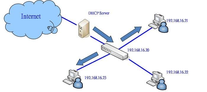 DHCP сервер, что это такое и как он работает?