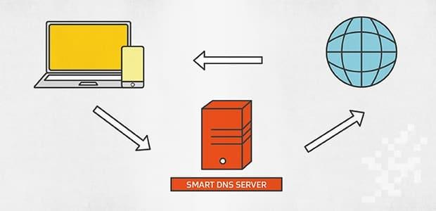 Что такое Smart DNS?