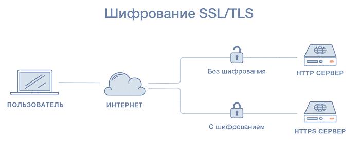 TLS и SSL протоколы: все, что нужно знать о них.
