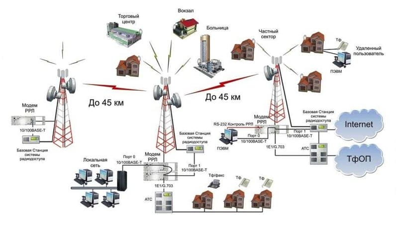 Что такое WiMAX?